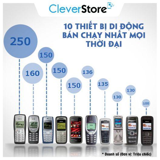 10 thiết bị di động bán chạy nhất