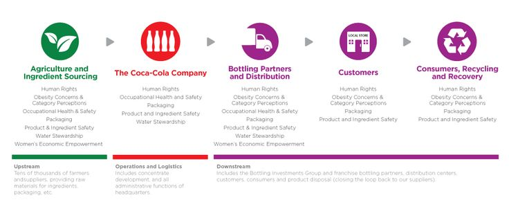 Image Result For Coca Cola Supply Chain Diagram