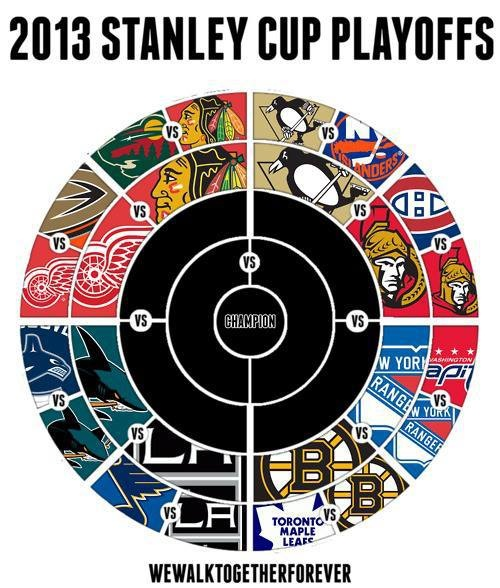 Top 25 Ideas About Stanley Cup Playoff Bracket On