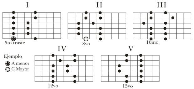 escala pentatonica guitarra - Buscar con Google