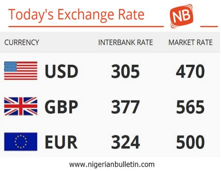 TODAY'S EXCHANGE RATE AGAINST DOLLARS, POUNDS AND EURO'S