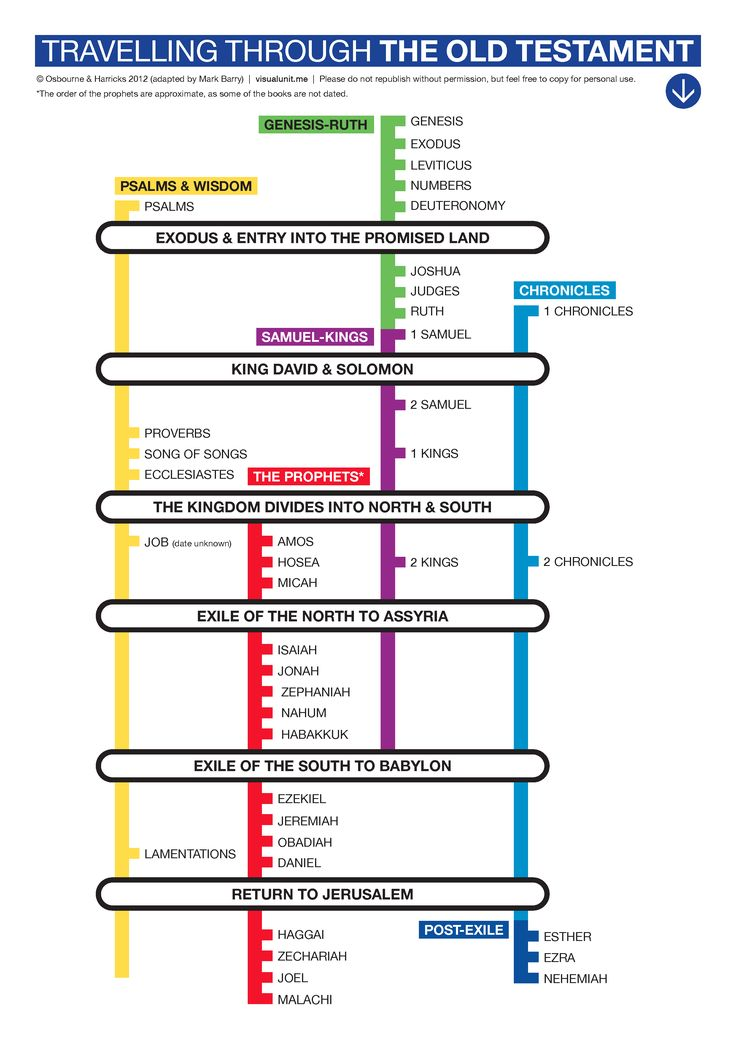 An updated version of the Travelling through the Old Testament timeline by Tom Harricks. PDF version (131 KB).