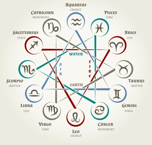 Astrology circle with zodiac signs - Graphics
