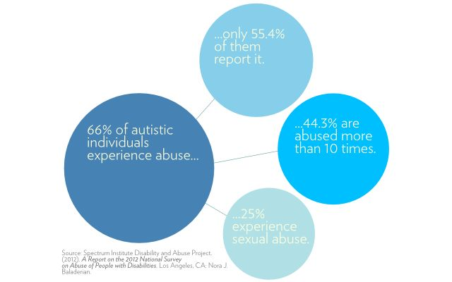 We must end the #abuse of #autistic adults and others with #disabilities.