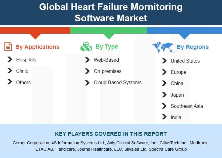 Global Heart Failure Mornitoring Software Market Size Status And