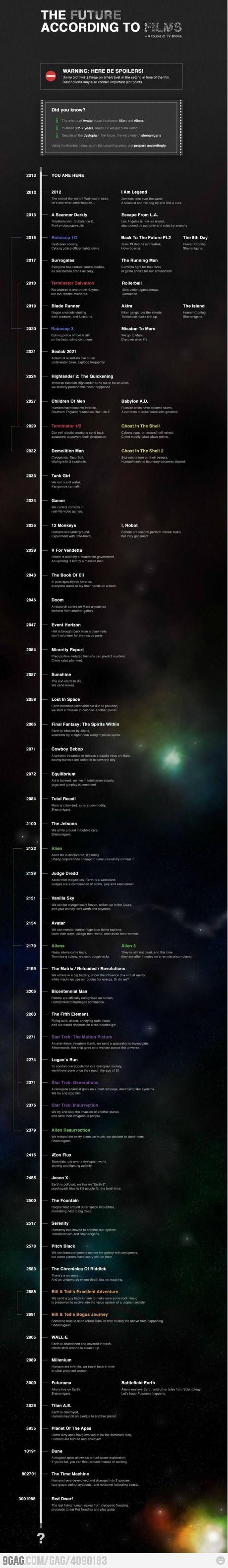 Sci-Fi Schedule - Línea de tiempo de eventos en el futuro de las películas de ciencia ficción y series.