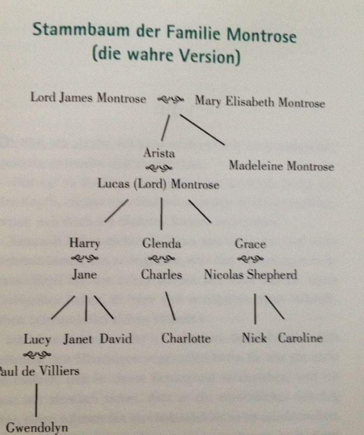 Arbre généalogique de la famille Montrose
