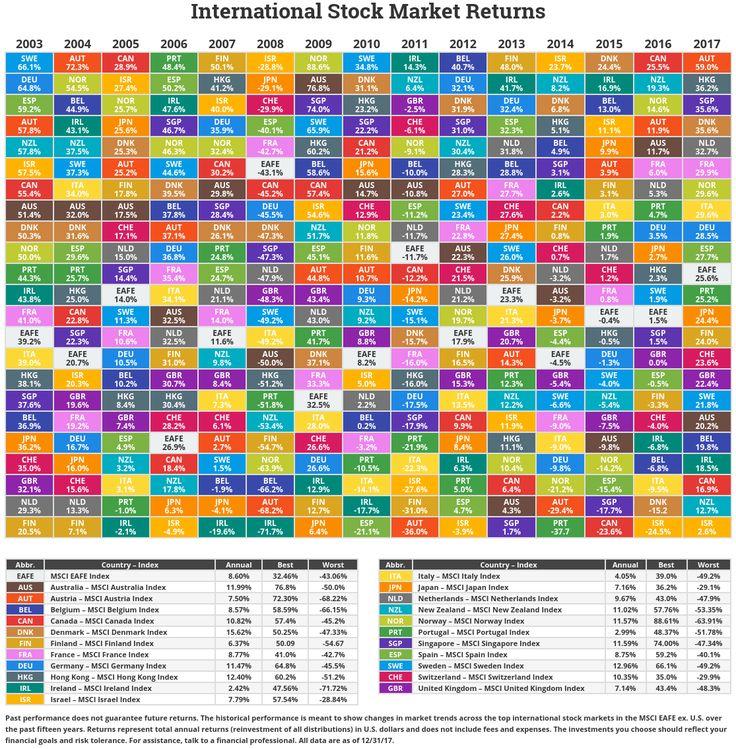 The 25+ best Stock market chart ideas on Pinterest Free stock - stock market analysis
