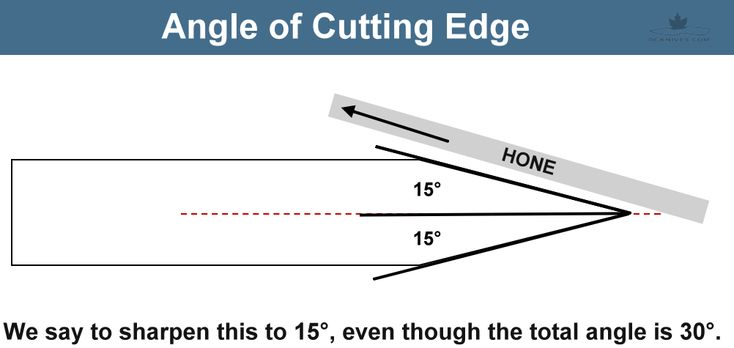 Topic of cutting edge and angles. Steel properties like hardness and toughness along with angles driven to an application makes the perfect tool.