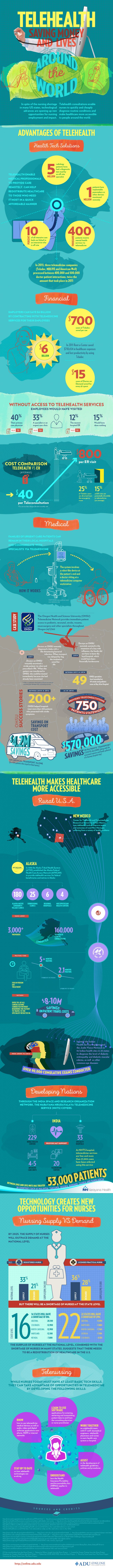 Telehealth Saving Money And Lives Around The World #Infographic #Health #Travel