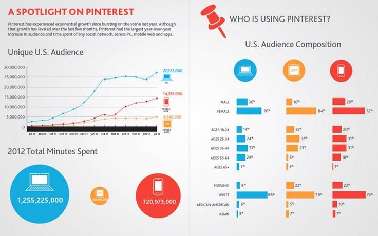 Third chart in the series (#SocialMediaStudy, #SocialMobileConvergence, #Nielsen).