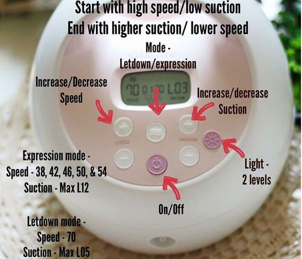 Quickstart guide for the Spectra S2 breastpump. Replacement parts available at LactationConnection.com
