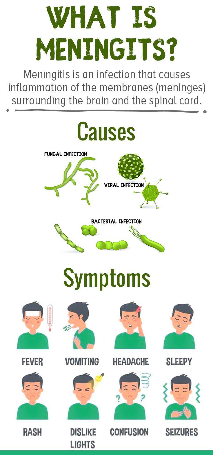 Discover What Is Meningitis Healthymind Meningitis Symptoms Meningitis How To Memorize Things Nursing Mnemonics