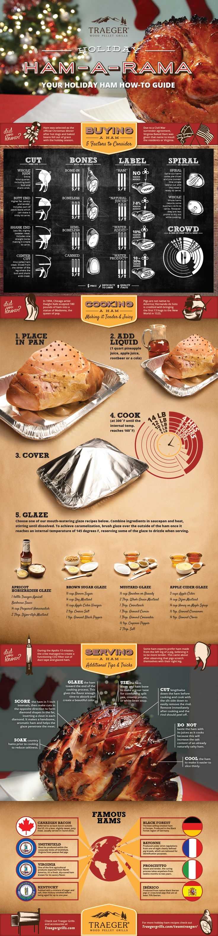 Everything You Need To Know About Your Holiday Ham Infographic. This is the ultimate ham guide