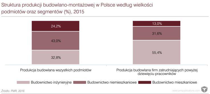 Sektor budowlany w Polsce - I połowa 2016 - Rynek budowlany w Polsce - PMR