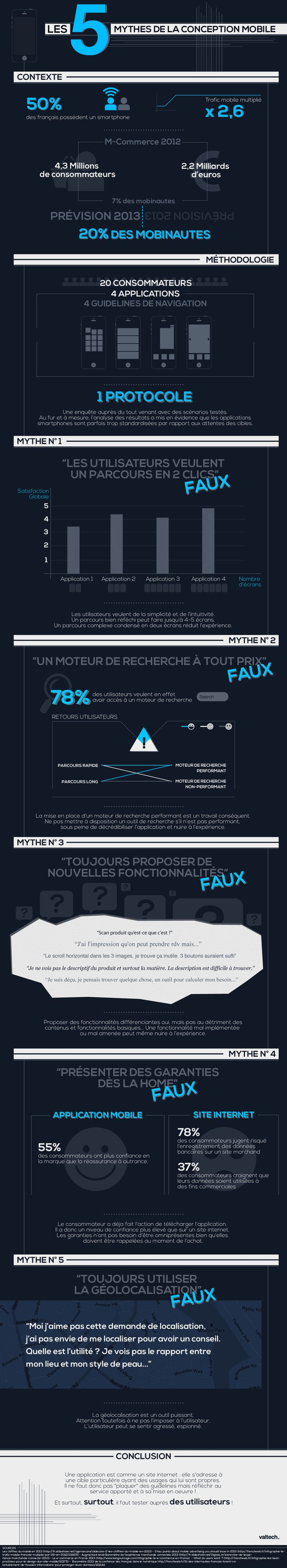 #Infographie : Les 5 mythes de la conception #mobile