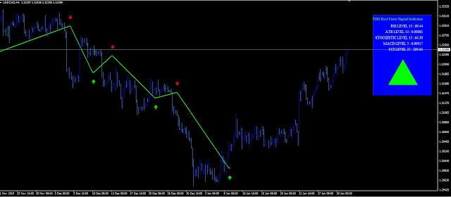 Fhg Best Forex Signal Mt4 Indicator 2020 Free Download Now In