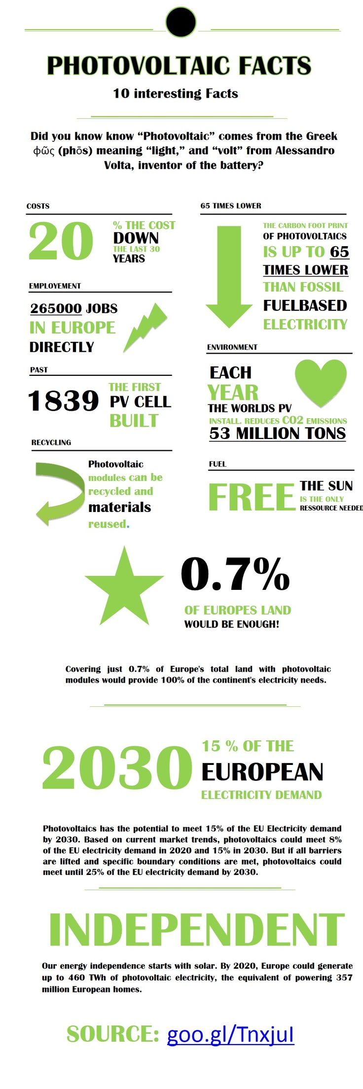 10 interesting photovoltaic facts