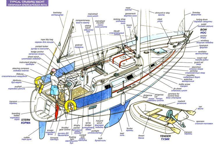 По просьбе наиболее активной части моихчитателей, начинаю цикл статей по основам яхтинга. Я не ставлю перед собой цели продублировать теоретический курс яхтенных школ – если кого интересует …