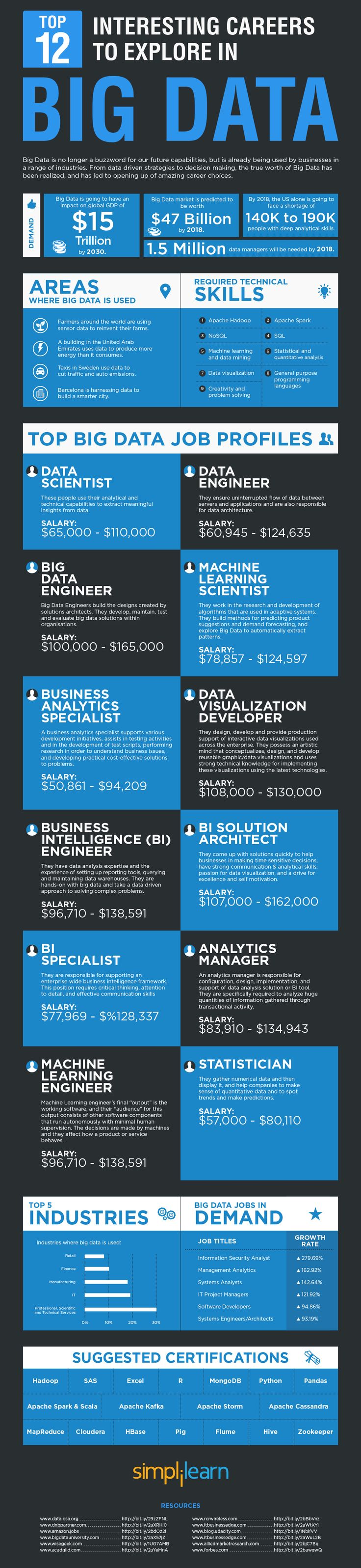 Top 12 interesting careers to explore in bigdata - Data Science Central