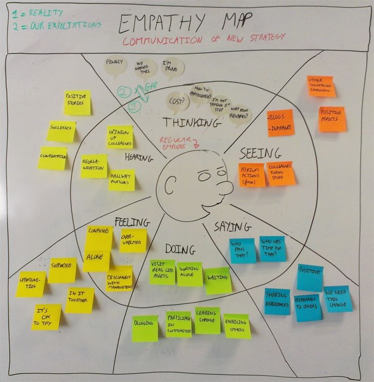 customer empathy map - Google Search