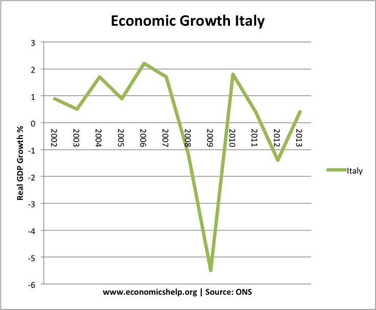 Economics:In Italy GPD moves up and down per year they are always having people lose and gain back jobs. Many people in Italy don't have big jobs where they are getting lots of money. Italy's economic rates change yearly.
