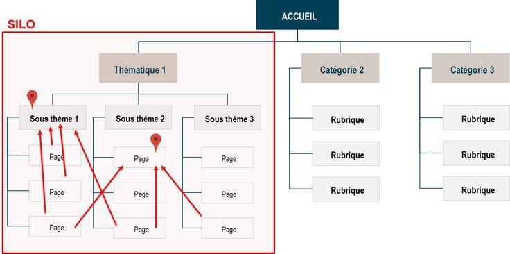 L'arborescence d'un site web permet d'avoir une vision globale des pages du site et des parcours de navigation avant la réalisation des maquettes.