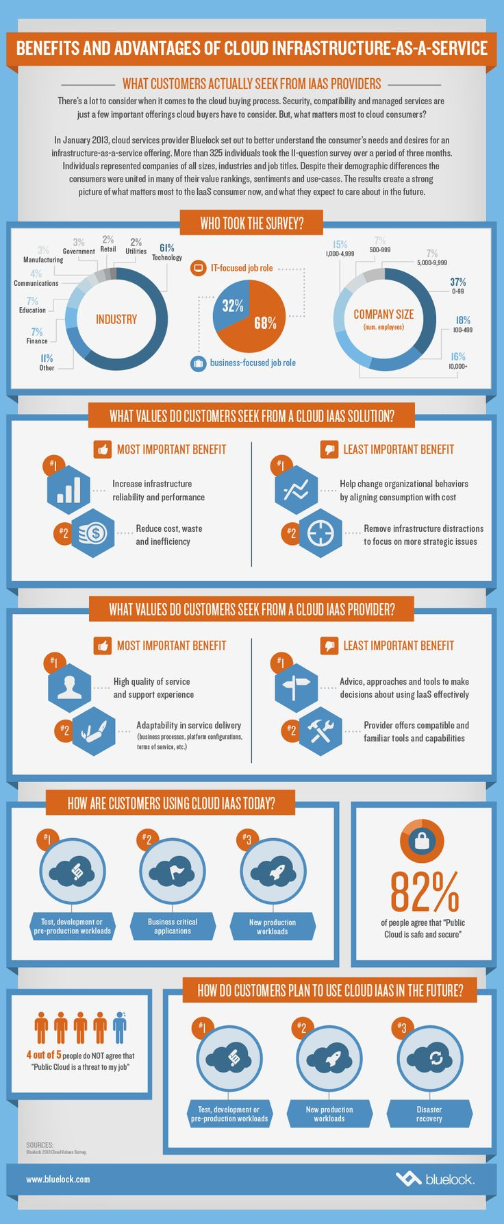 info Infographic: What Customers Actually Seek from IaaS Providers