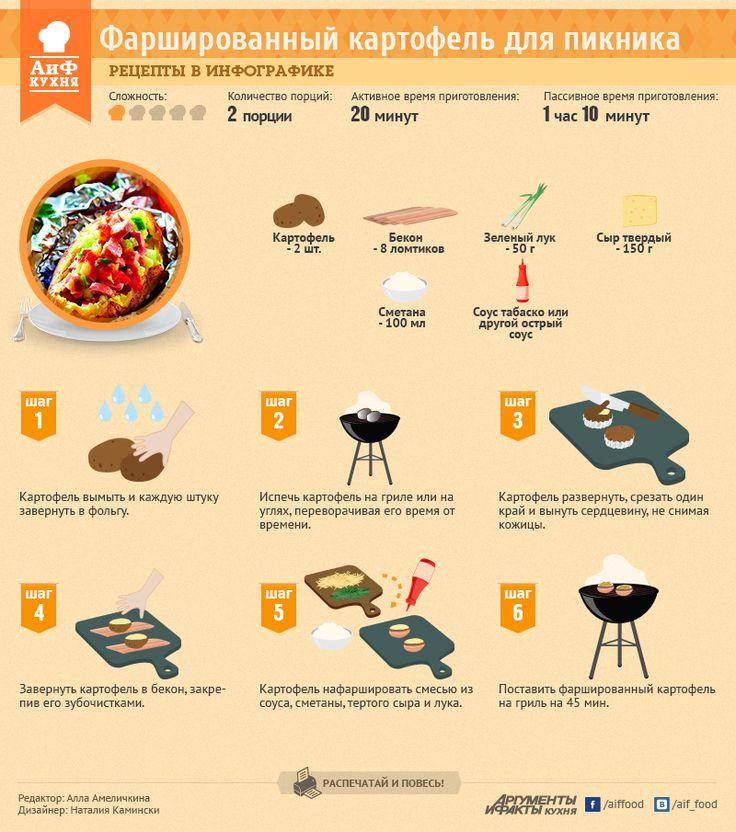 Рецепты в инфографике: фаршированный картофель для пикника | Рецепты в инфографике | Кухня | АиФ Украина