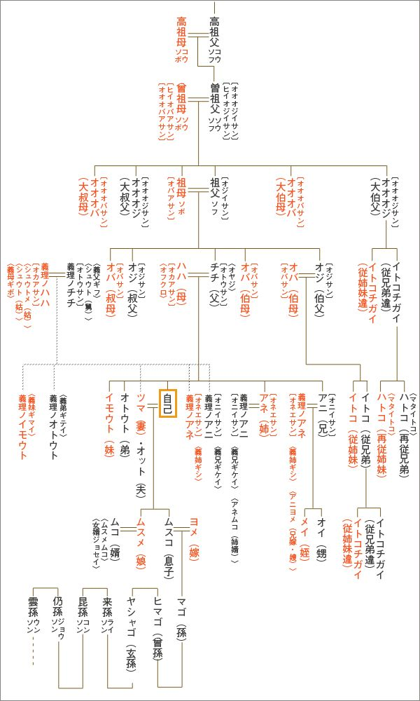 ひ孫、玄孫など知っておくと便利かもしれない家系図
