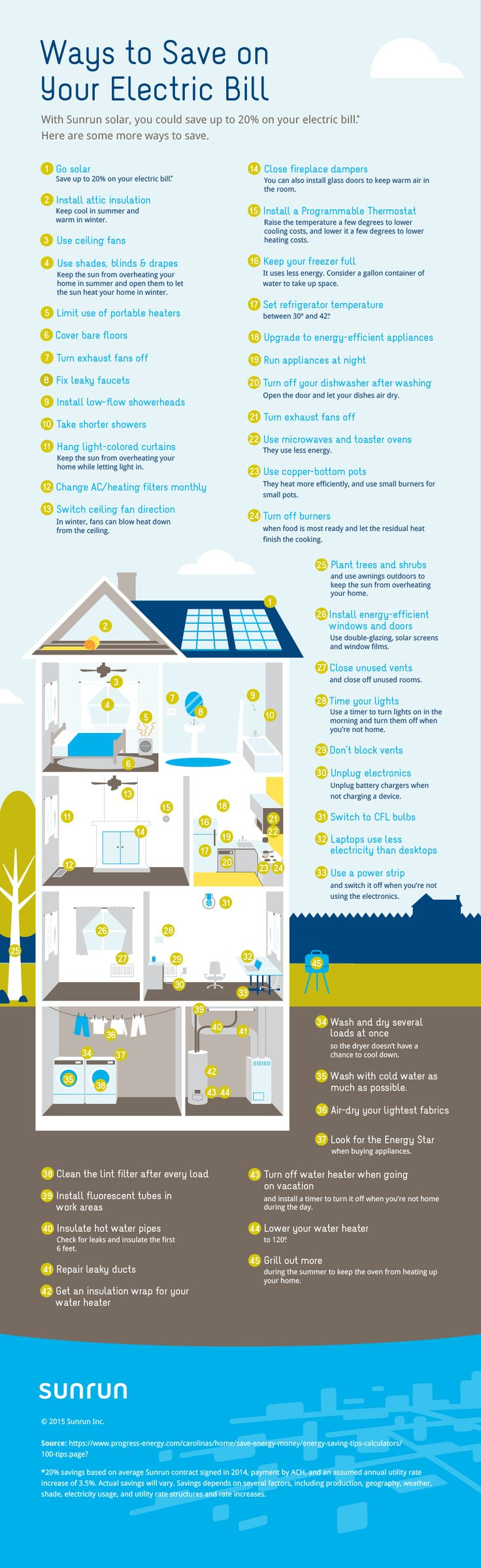 Other ways to save on your electric bill