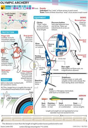 archery equipment for beginners - Google Search