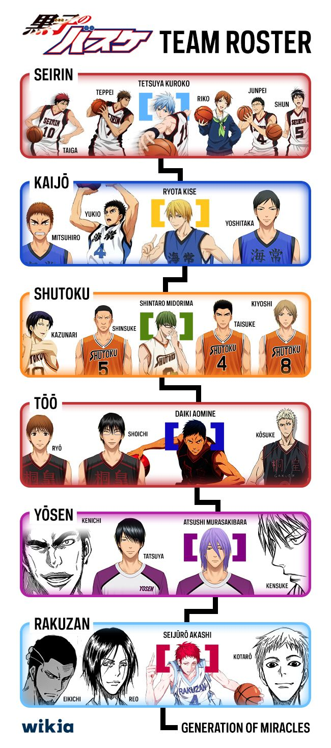 Kuroko No Basuke Team Roster! I have watched season 1 & 2 now I'm watching season 3!! You have to see it NOW❤️