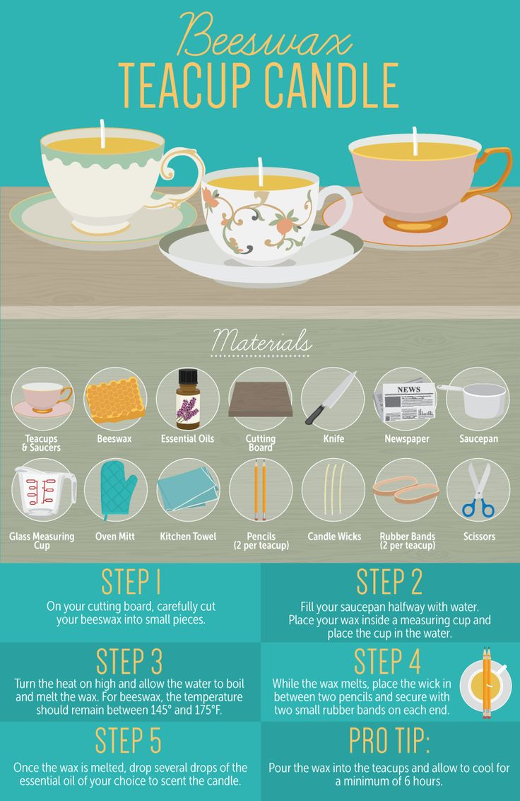 How to make teacup candles with beeswax.                                                                                                                                                                                 More