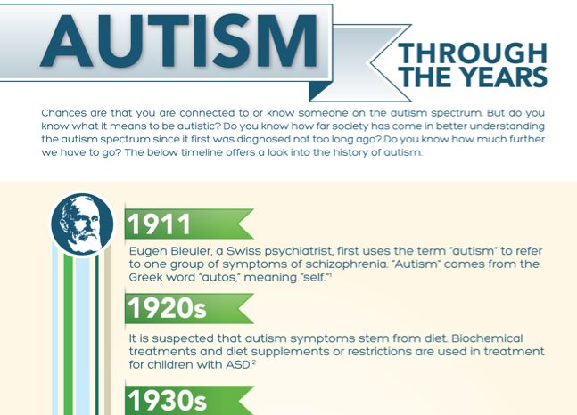 A Brief History Of Autism Research >> A Brief History Of Autism Spectrum Disorder Homework Example