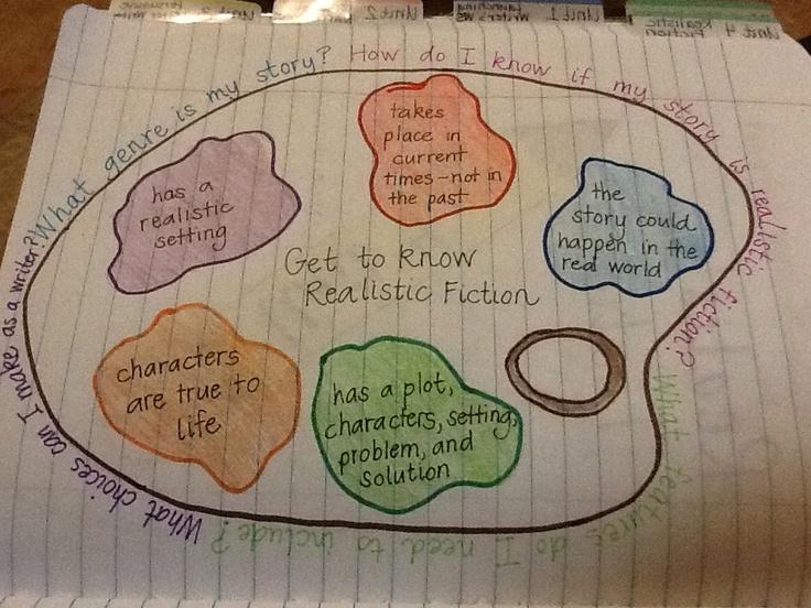 Organizador gráfico para las características de la ficción realista - que se supone que es la paleta de un artista, porque la clave de la gran escritura de ficción realista es mostrar, no decir! Pintar un cuadro con tus palabras ...