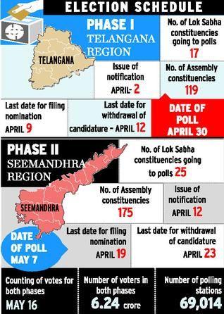 Telangana And Seemandhra Election Schedule