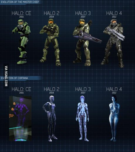 Evolution of Master Chief and Cortana across Halo 1 through 4