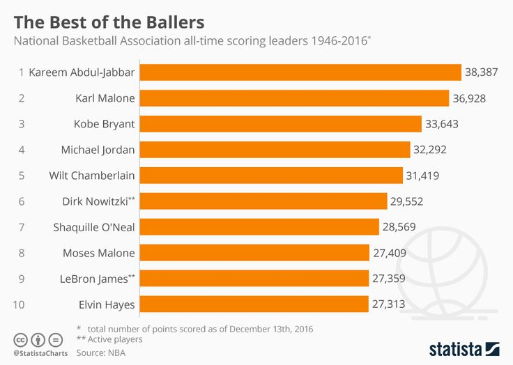 This chart shows the all-time scoring leaders of the NBA since 1946 (as of Dec 13, 2016)
