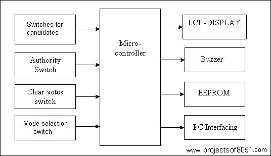 Microcontroller based Electronic Voting Machine EVM  http://www.projectsof8051.com/microcontroller-based-electronic-voting-machine/