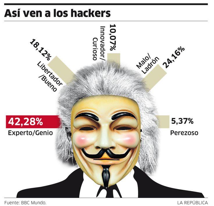Cómo percibimos a los hackers #infografia