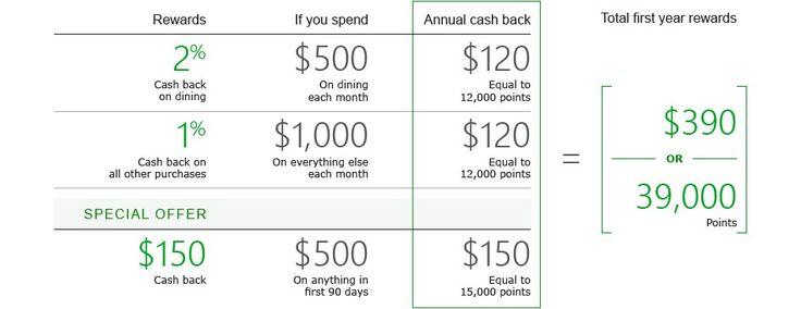 No Annual Fee Dining Rewards Card #rewards #credit #cards, #credit #cards, #visa #credit #cards, #personal #credit #cards, #no #annual #fee, #cash #rewards # http://california.nef2.com/no-annual-fee-dining-rewards-card-rewards-credit-cards-credit-cards-visa-credit-cards-personal-credit-cards-no-annual-fee-cash-rewards/  # TD Cash Credit Card Have you received a credit card offer from TD Bank? Visit a TD Bank near you Have you received a First Class credit card offer from TD Bank? Cash back…