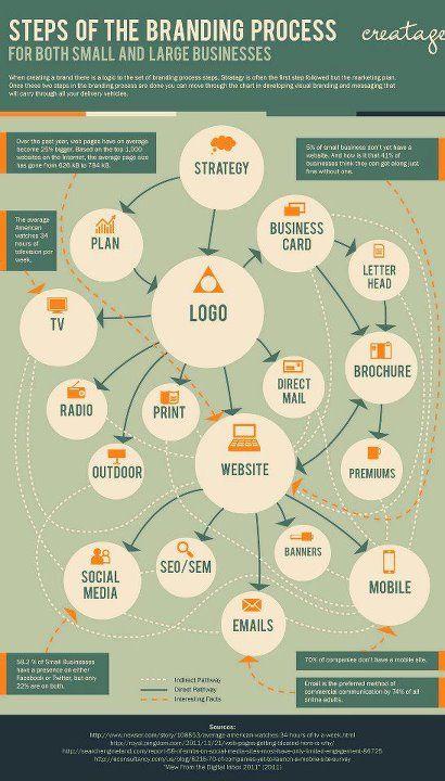 The branding process #Personalbranding #infographic
