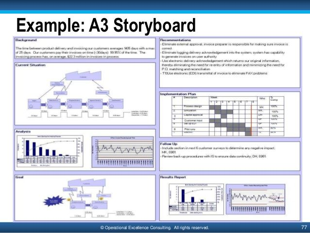 13 best a3 images on pinterest a3 kaizen and toyota for A3 process improvement template