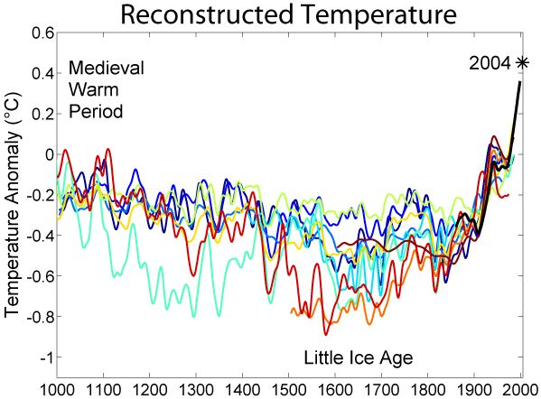 Hockeystick-Grafiek van Michael Mann et. al.