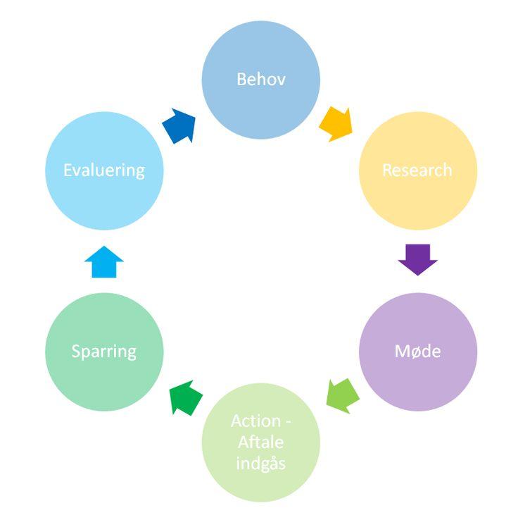 Lige nu content marketing et af de hotteste emner og det er der en grund til, det virker! Læs denne artikel og bliv inspireret til hvordan du kan lave Content marketing til din forretning.  http://mypresswireacademy.com/articles/show/52