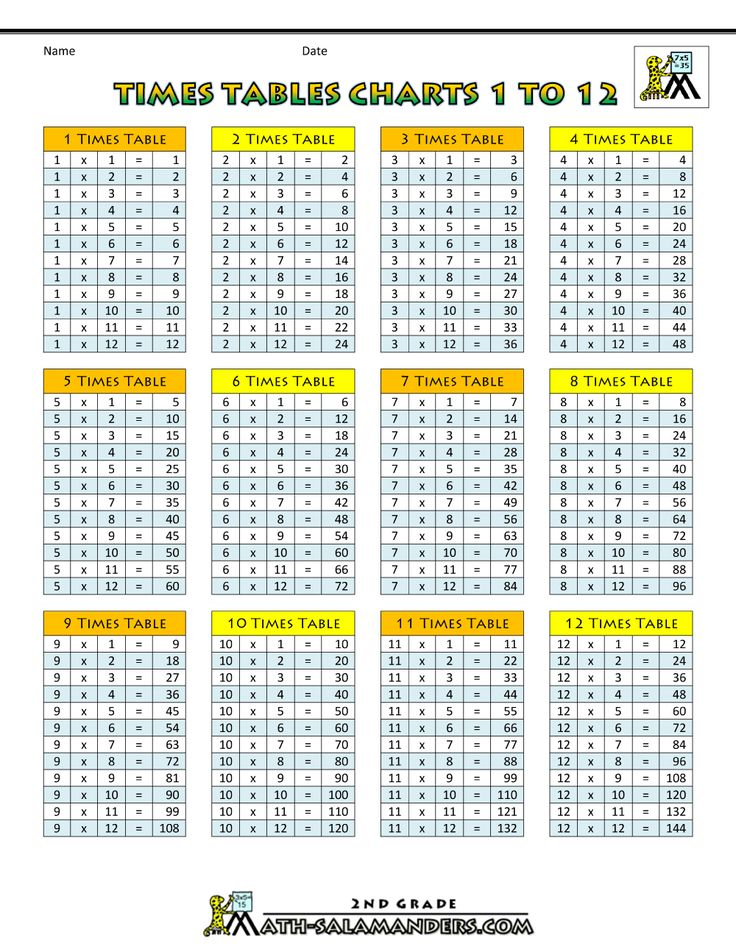 17 melhores ideias sobre times table chart no pinterest for Table upto 20