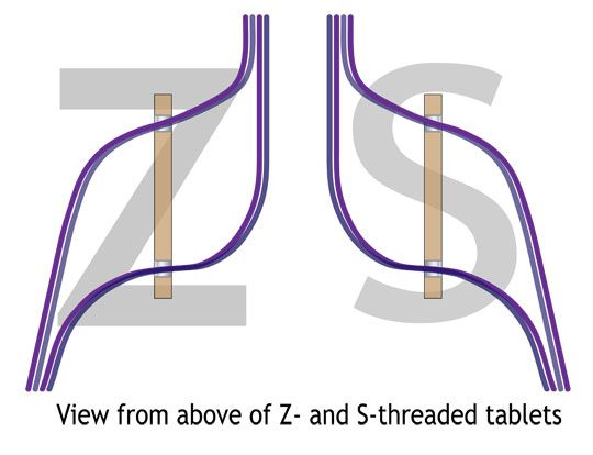 "Z and S Threading for tablet weaving I guess using ""S"" and ""Z"" works for any language, but I label all my patterns ""F"" for from the front and ""B"" for from the back."