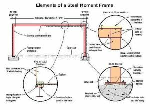 A moment frame can be used to provide shear strength for narrow-walled structures when standard framing solutions are inadequate. In…