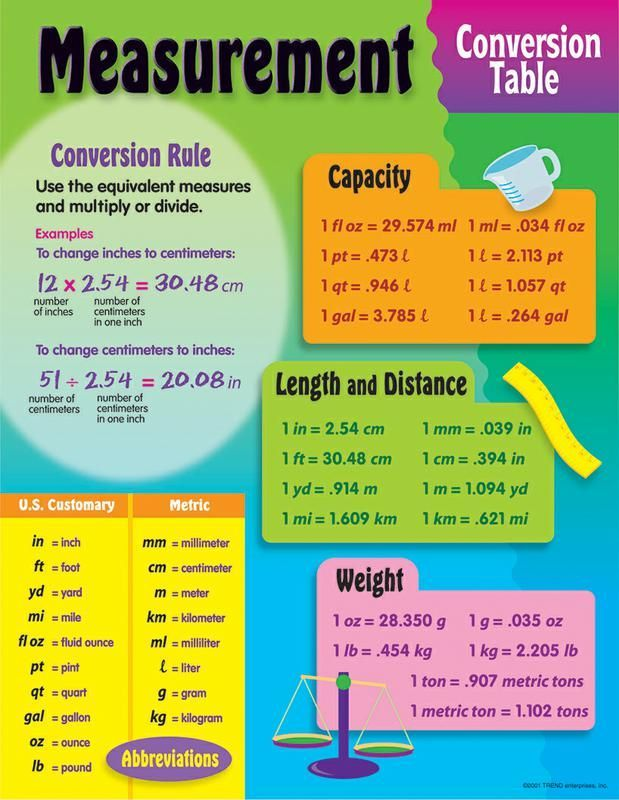 Best 25+ Metric conversion table ideas on Pinterest Measurement - kg to lbs chart template